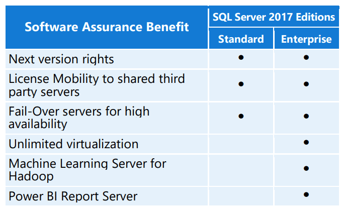 Microsoft SQL Server with Software Assurance - BENEFITS