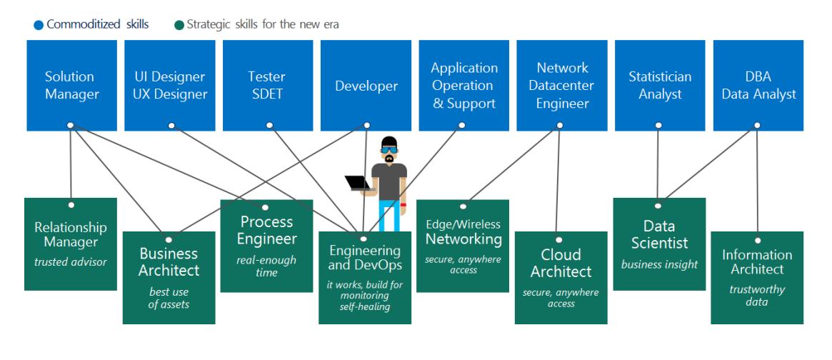 Create Your Cloud Skill Development Framework